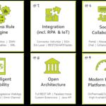 Axon-ivy-Digital-Business-Platform-Funktionalitaeten