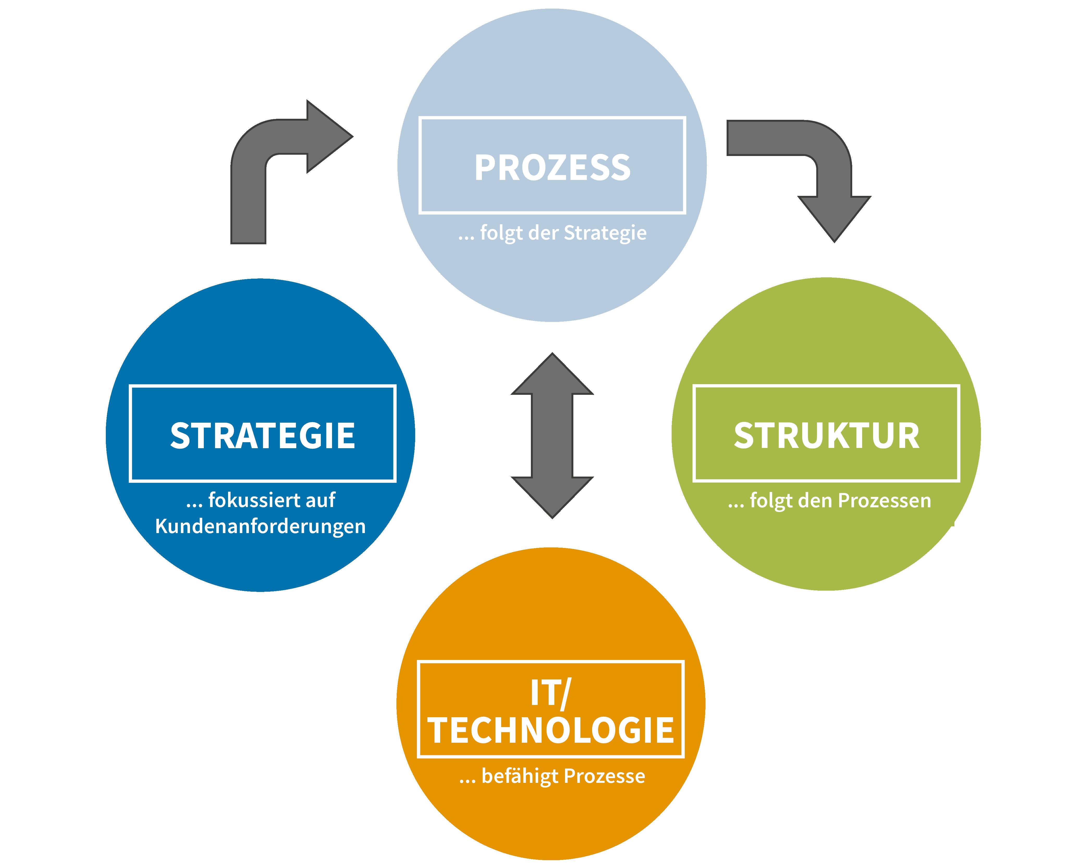 Leitprinzipien der prozessorientierten Organisation
