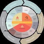 GRC Framework der BOC