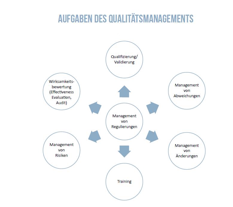 Aufgaben des Qualitätsmanagement